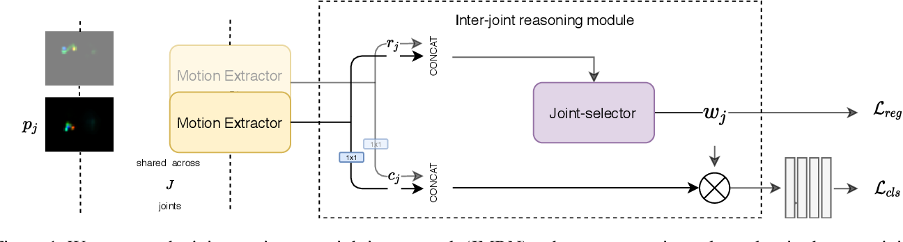 Figure 1 for Pose And Joint-Aware Action Recognition