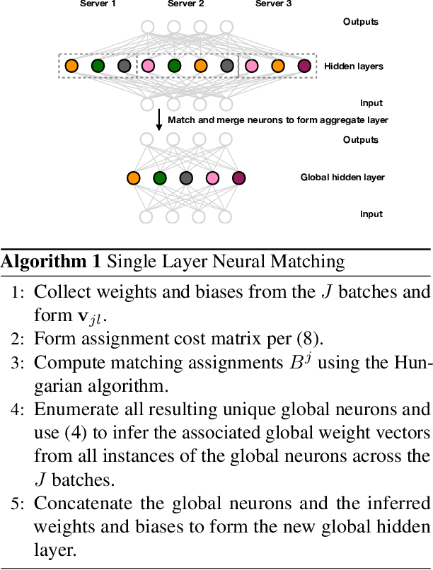 Figure 1 for Bayesian Nonparametric Federated Learning of Neural Networks