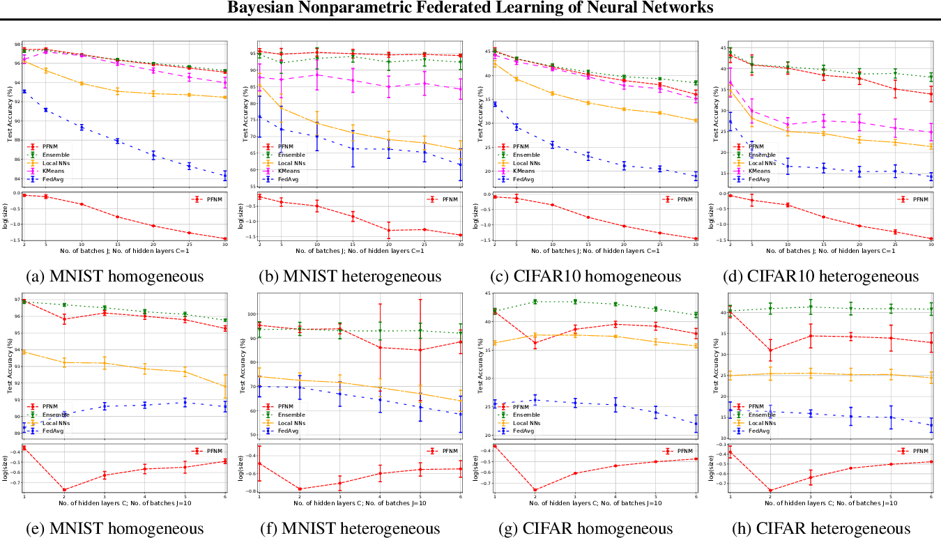 Figure 2 for Bayesian Nonparametric Federated Learning of Neural Networks