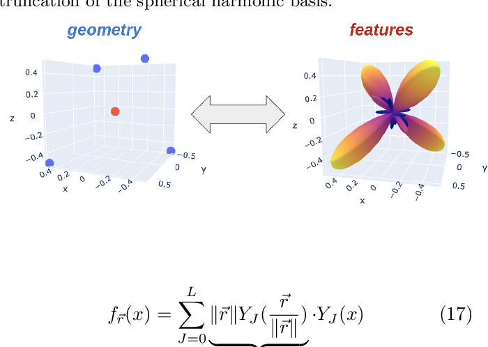 Figure 1 for Finding Symmetry Breaking Order Parameters with Euclidean Neural Networks