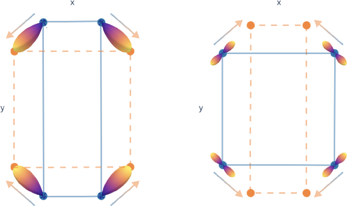 Figure 2 for Finding Symmetry Breaking Order Parameters with Euclidean Neural Networks