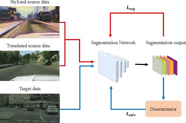 Figure 1 for Learning Texture Invariant Representation for Domain Adaptation of Semantic Segmentation