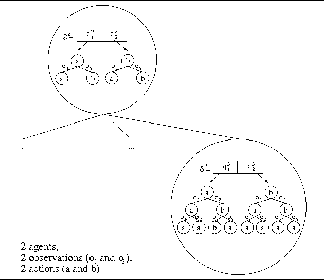 Figure 1 for MAA*: A Heuristic Search Algorithm for Solving Decentralized POMDPs