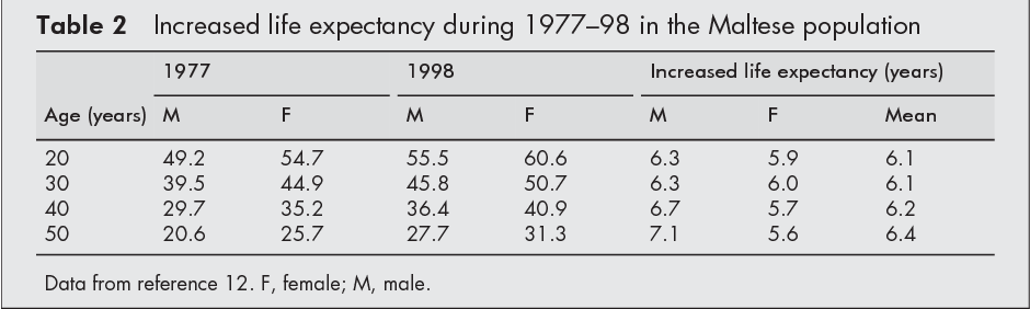 Table 2 from Multiple sclerosis in Malta in 1999: an update