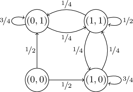 Figure 1 for Ensuring Rapid Mixing and Low Bias for Asynchronous Gibbs Sampling
