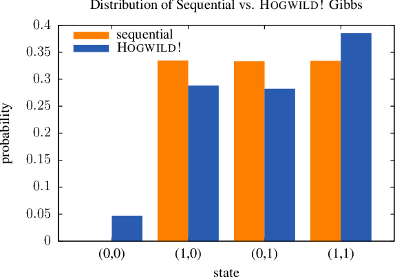 Figure 2 for Ensuring Rapid Mixing and Low Bias for Asynchronous Gibbs Sampling