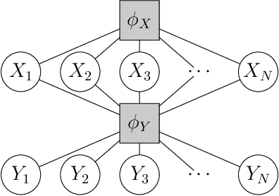 Figure 3 for Ensuring Rapid Mixing and Low Bias for Asynchronous Gibbs Sampling