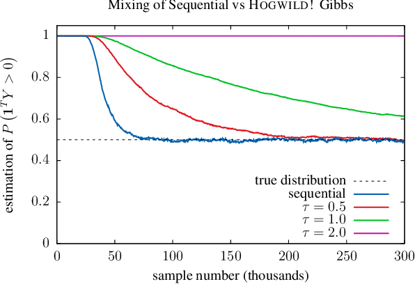 Figure 4 for Ensuring Rapid Mixing and Low Bias for Asynchronous Gibbs Sampling