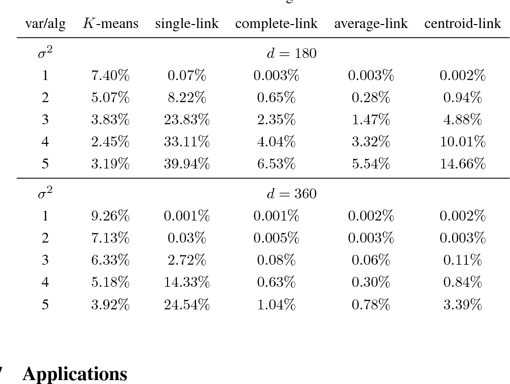 Figure 4 for Modified Multidimensional Scaling and High Dimensional Clustering