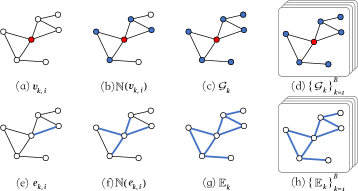 Figure 1 for Learning Graph Normalization for Graph Neural Networks
