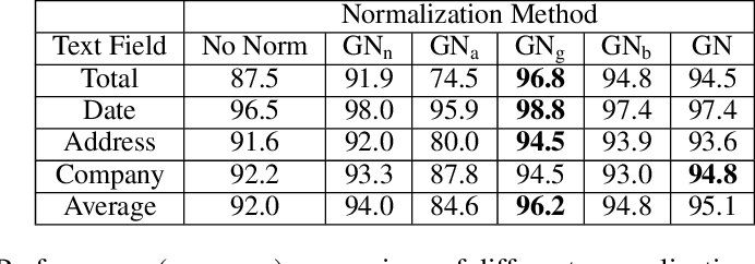 Figure 3 for Learning Graph Normalization for Graph Neural Networks