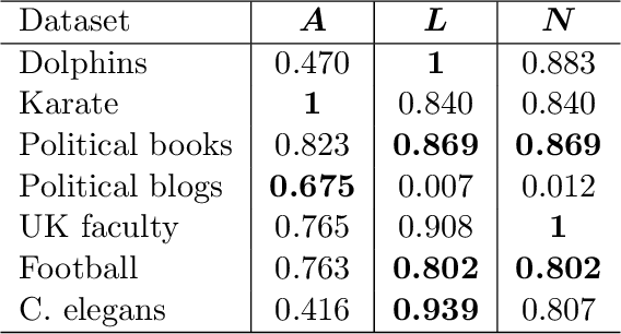 Figure 4 for Consistency of Spectral Clustering on Hierarchical Stochastic Block Models