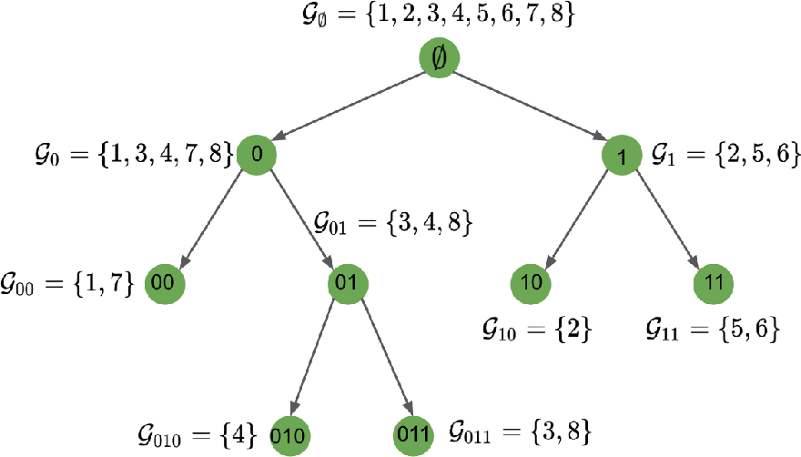 Figure 1 for Consistency of Spectral Clustering on Hierarchical Stochastic Block Models