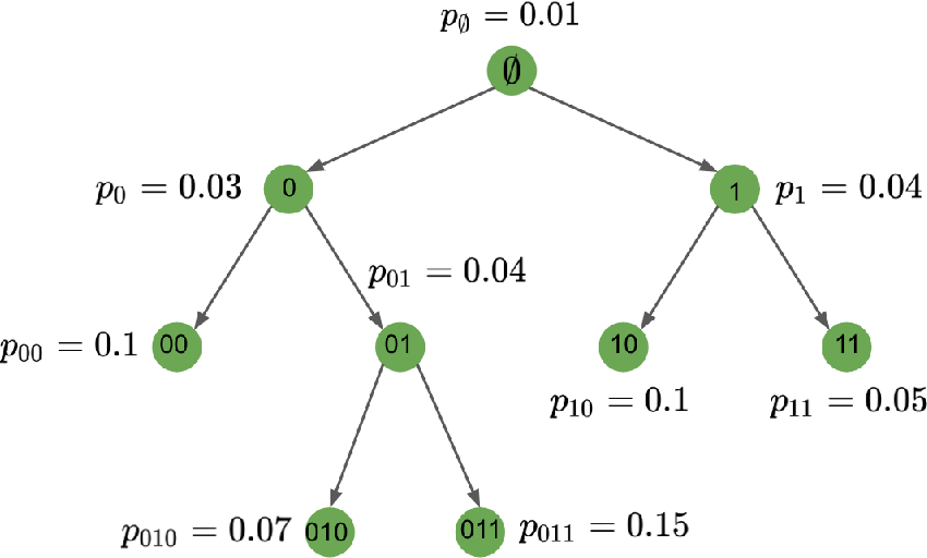 Figure 3 for Consistency of Spectral Clustering on Hierarchical Stochastic Block Models