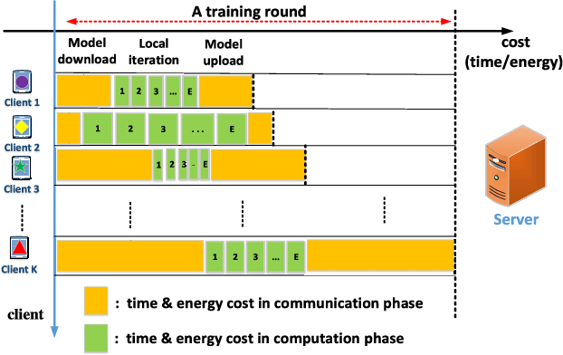 Figure 1 for Cost-Effective Federated Learning Design