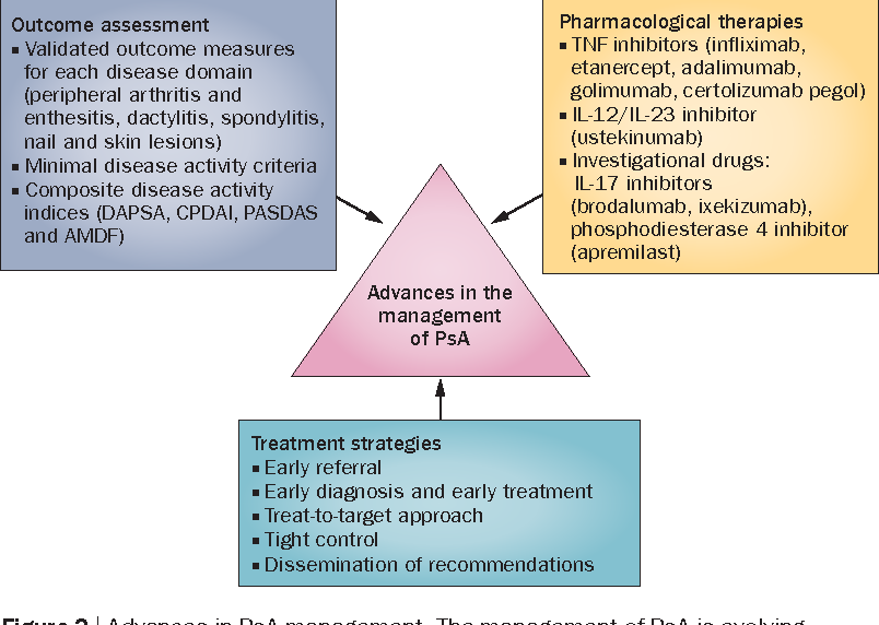 Figure 2 from Advances in the management of psoriatic arthritis