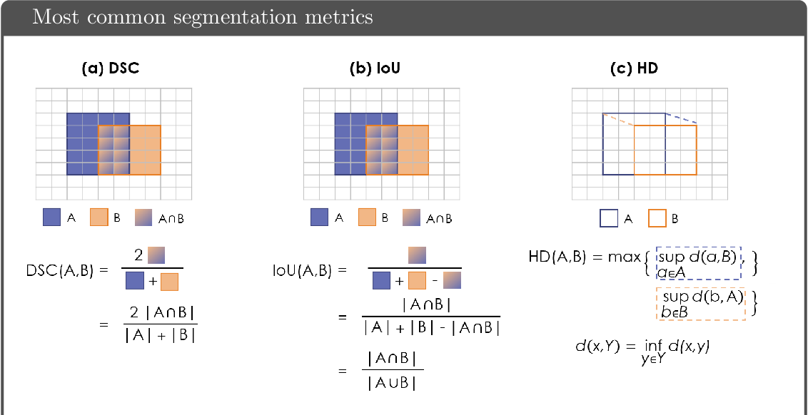 Figure 1 for Common Limitations of Image Processing Metrics: A Picture Story