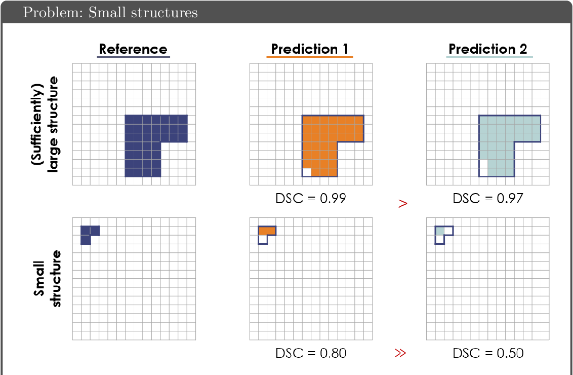 Figure 2 for Common Limitations of Image Processing Metrics: A Picture Story