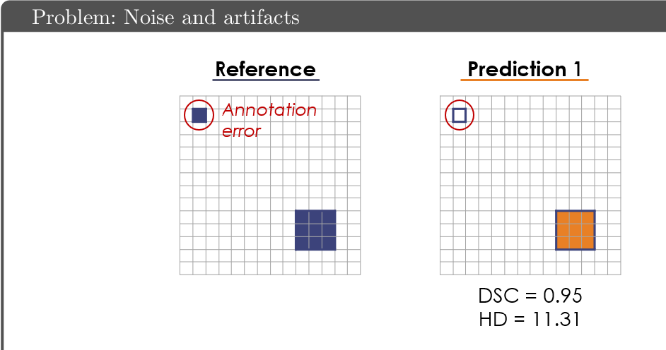 Figure 3 for Common Limitations of Image Processing Metrics: A Picture Story