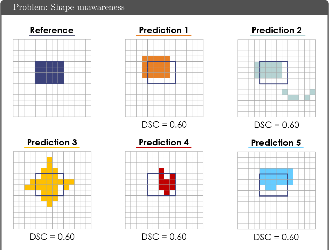 Figure 4 for Common Limitations of Image Processing Metrics: A Picture Story