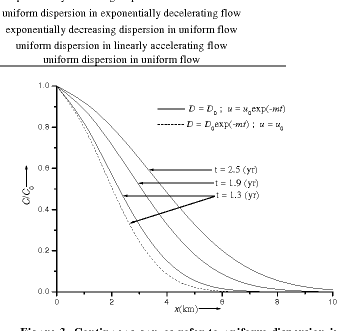Figure 3 from Analytical Solution to the One-Dimensional Advection