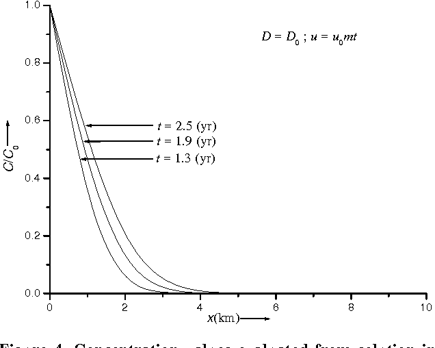Figure 4 from Analytical Solution to the One-Dimensional Advection