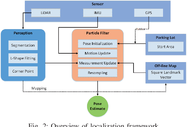 Figure 2 for Self-Localization of Parking Robots Using Square-Like Landmarks