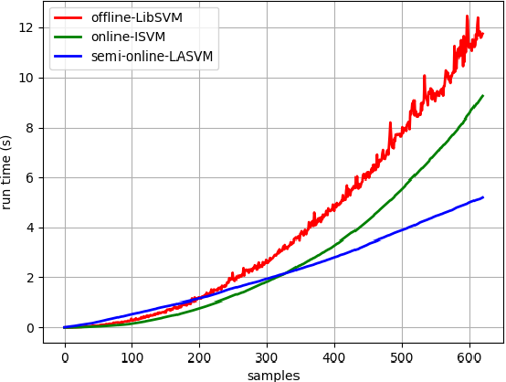Figure 2 for Incremental learning with online SVMs on LiDAR sensory data