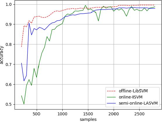 Figure 3 for Incremental learning with online SVMs on LiDAR sensory data