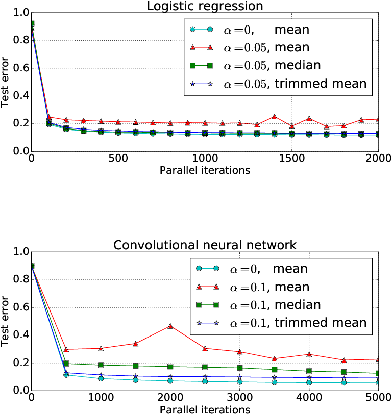 Figure 2 for Byzantine-Robust Distributed Learning: Towards Optimal Statistical Rates