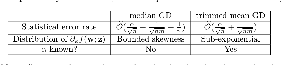 Figure 1 for Byzantine-Robust Distributed Learning: Towards Optimal Statistical Rates