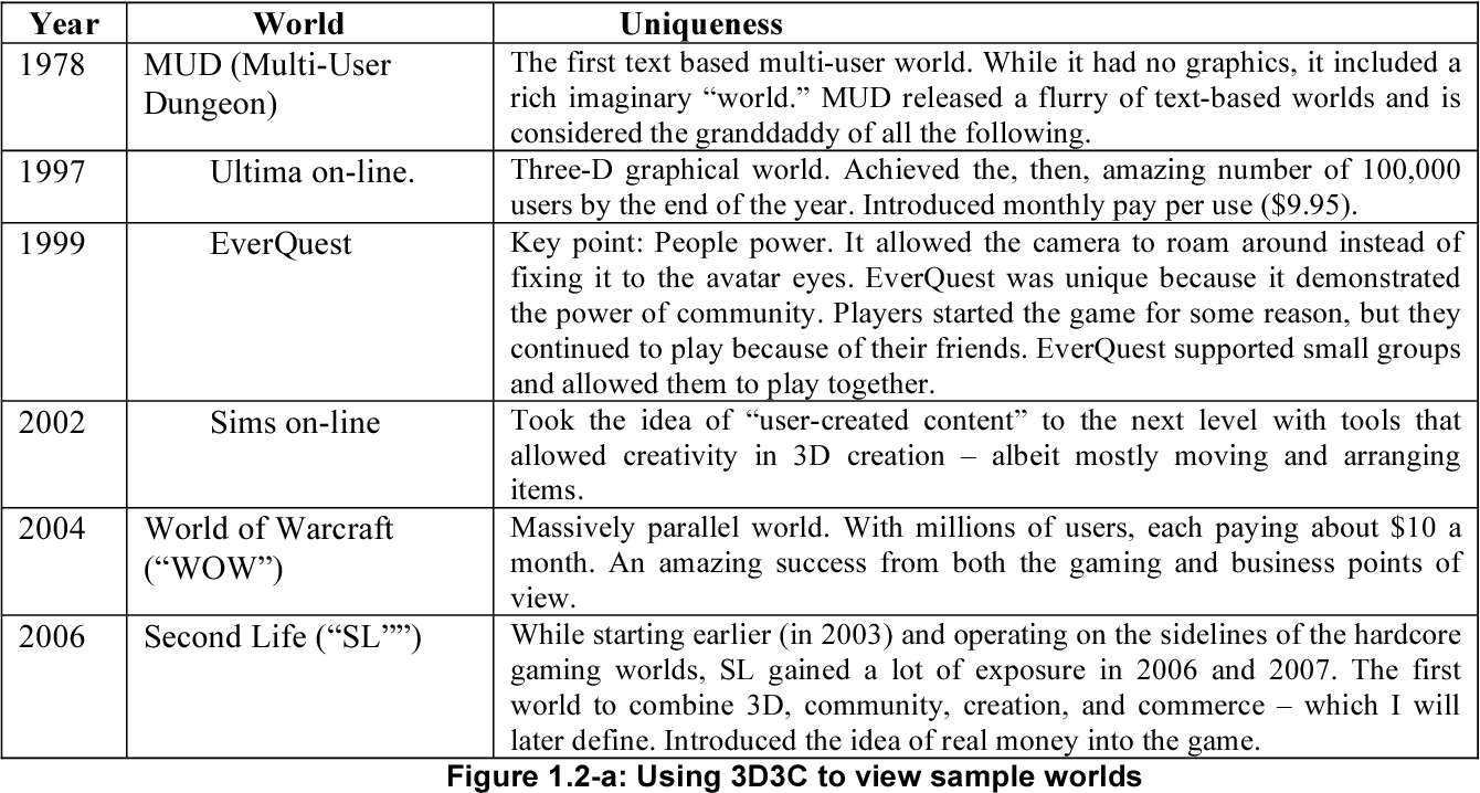 3D3C Real Virtual Worlds Defined: The Immense Potential of Merging