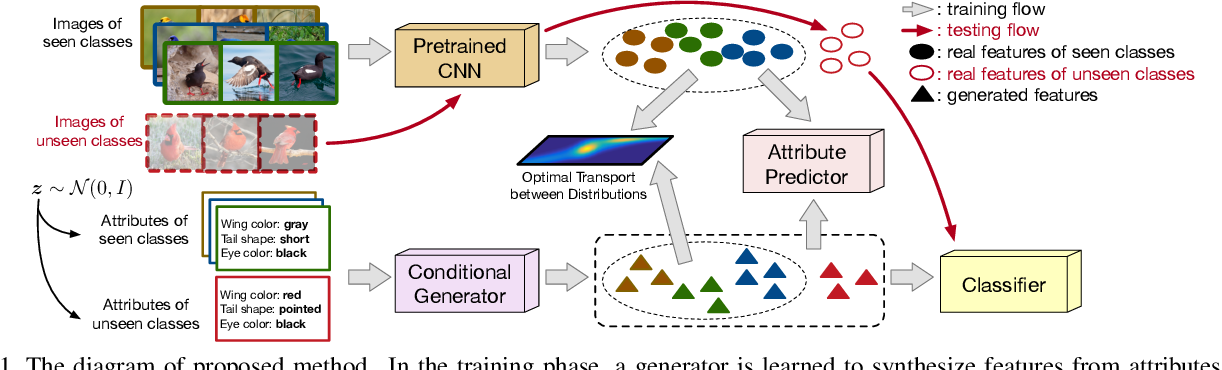 Figure 1 for An Optimal Transport Framework for Zero-Shot Learning