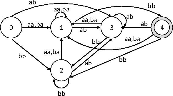 Multi Byte Pattern Matching Using Stride K Dfa For High Speed Deep