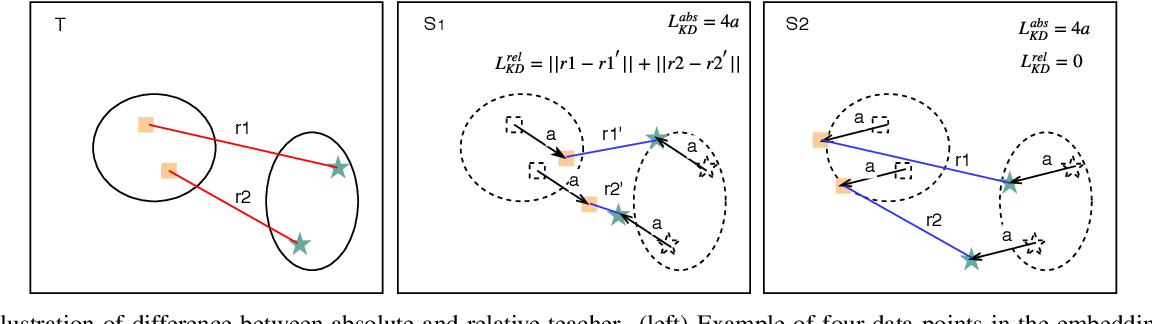 Figure 3 for Learning Metrics from Teachers: Compact Networks for Image Embedding