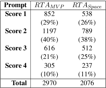 Figure 2 for Automated Topical Component Extraction Using Neural Network Attention Scores from Source-based Essay Scoring