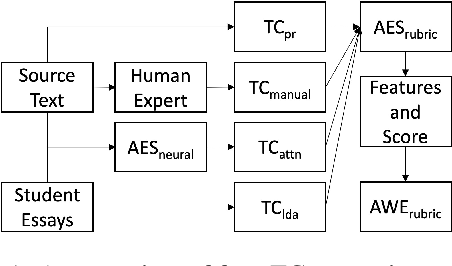 Figure 1 for Automated Topical Component Extraction Using Neural Network Attention Scores from Source-based Essay Scoring