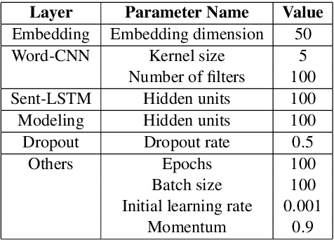 Figure 4 for Automated Topical Component Extraction Using Neural Network Attention Scores from Source-based Essay Scoring