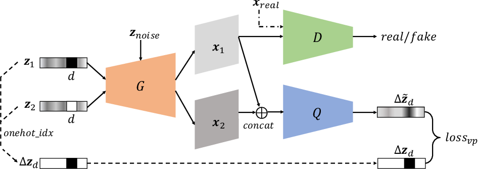 Figure 3 for Learning Disentangled Representations with Latent Variation Predictability