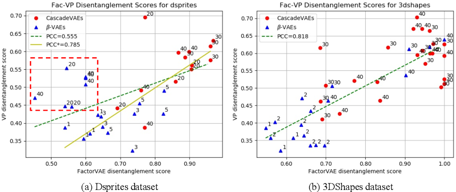 Figure 4 for Learning Disentangled Representations with Latent Variation Predictability