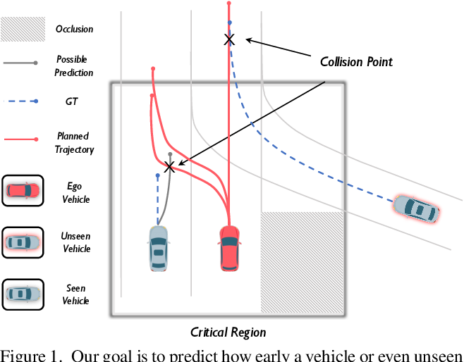 Figure 1 for Safety-aware Motion Prediction with Unseen Vehicles for Autonomous Driving