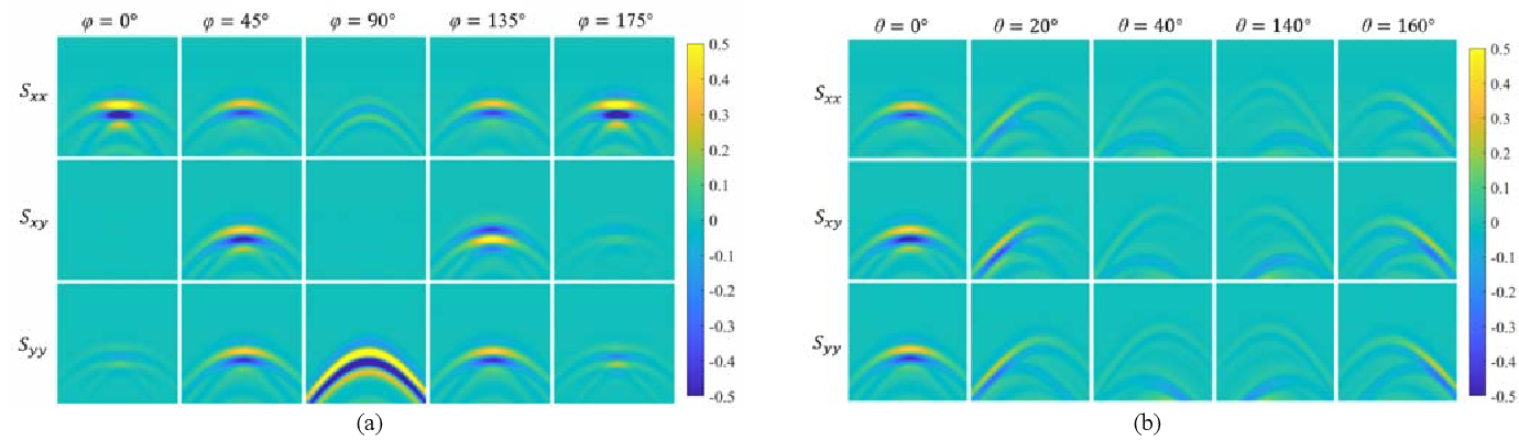 Figure 2 for The Orientation Estimation of Elongated Underground Objects via Multi-Polarization Aggregation and Selection Neural Network