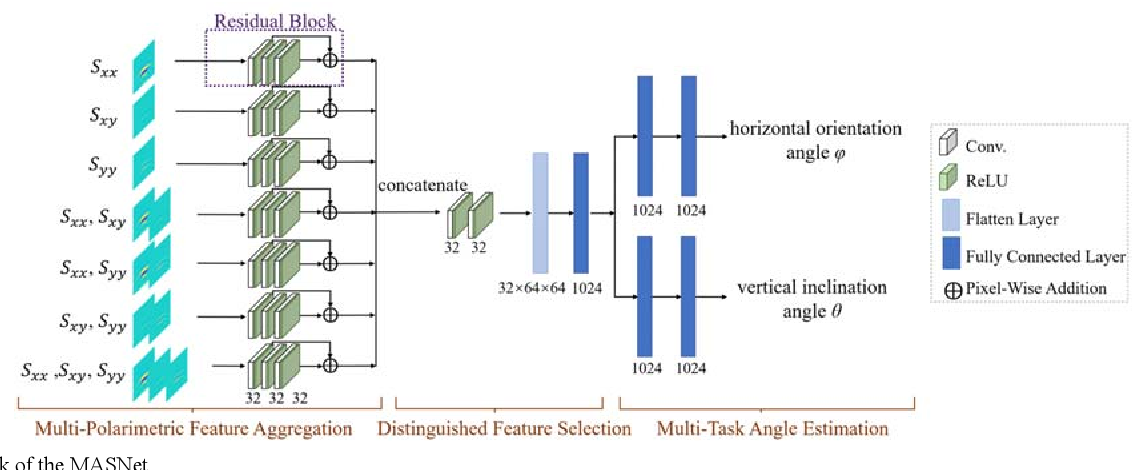 Figure 3 for The Orientation Estimation of Elongated Underground Objects via Multi-Polarization Aggregation and Selection Neural Network