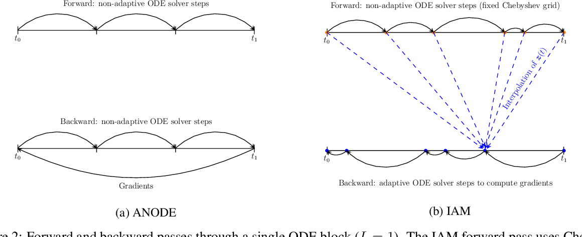 Figure 2 for Interpolated Adjoint Method for Neural ODEs