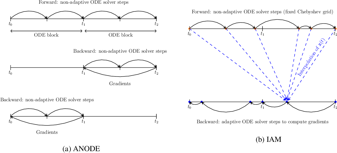 Figure 4 for Interpolated Adjoint Method for Neural ODEs