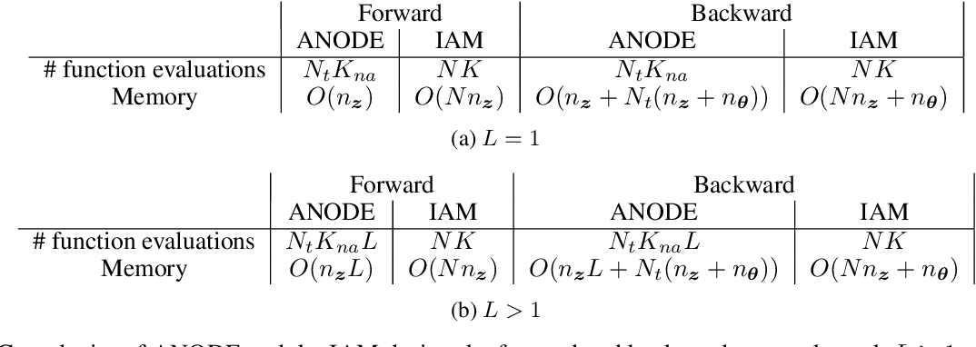 Figure 3 for Interpolated Adjoint Method for Neural ODEs