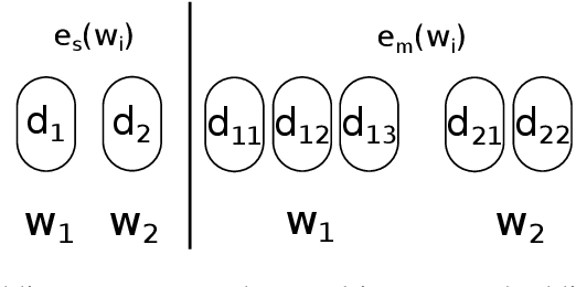 Figure 3 for Using Multi-Sense Vector Embeddings for Reverse Dictionaries