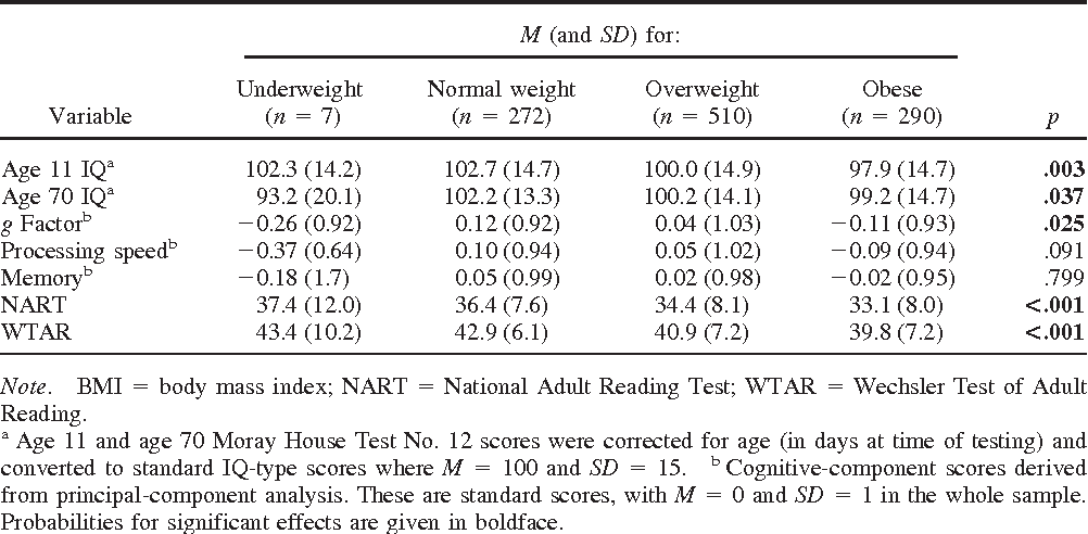 Table 2 from Is body mass index in old age related to