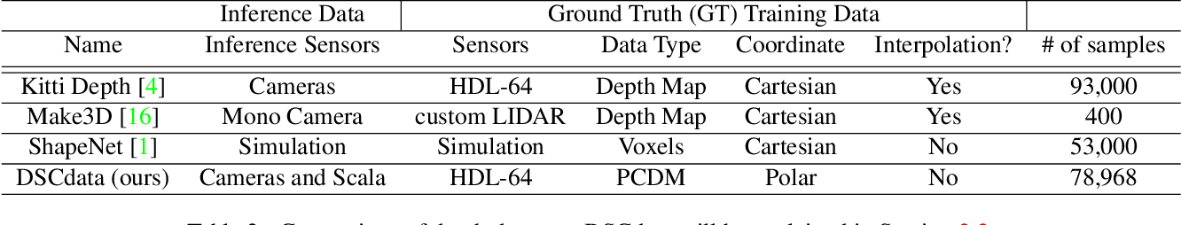 Figure 3 for DSCnet: Replicating Lidar Point Clouds with Deep Sensor Cloning