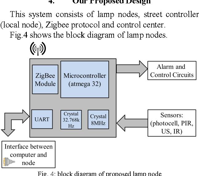 Intelligent lighting control system based on zigbee communication figure 4 ccuart Images